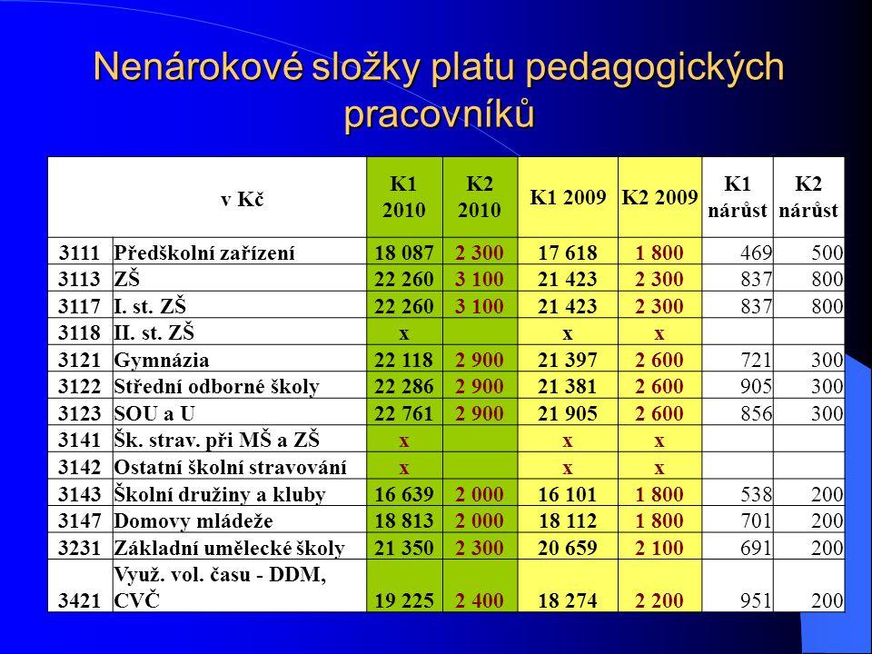 Nenárokové složky platu pedagogických pracovníků. K1 2010 K2 2010 K1 2009K2 2009 K1 nárůst K2 nárůst v Kč 3111Předškolní zařízení18 0872 30017 6181 80