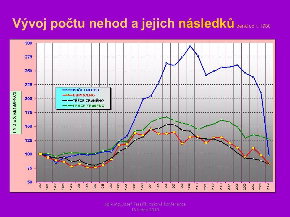 pplk.ing. Josef Tesařík; tisková konference 15.ledna 2010 Vývoj počtu nehod a jejich následků, trend od r. 1980