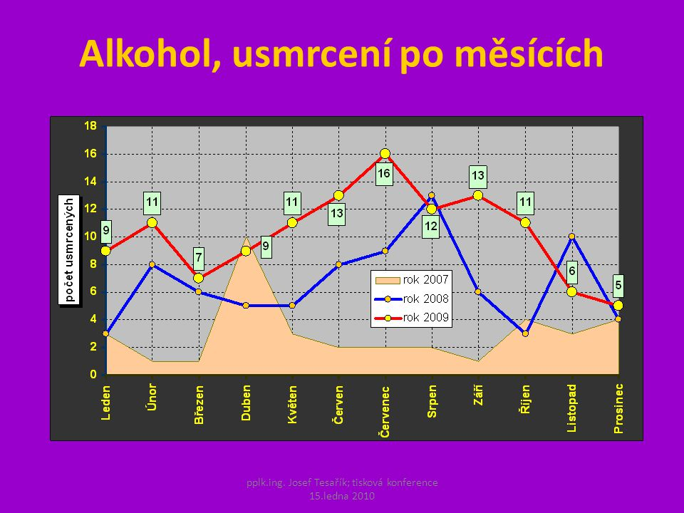 pplk.ing. Josef Tesařík; tisková konference 15.ledna 2010 Alkohol, usmrcení po měsících