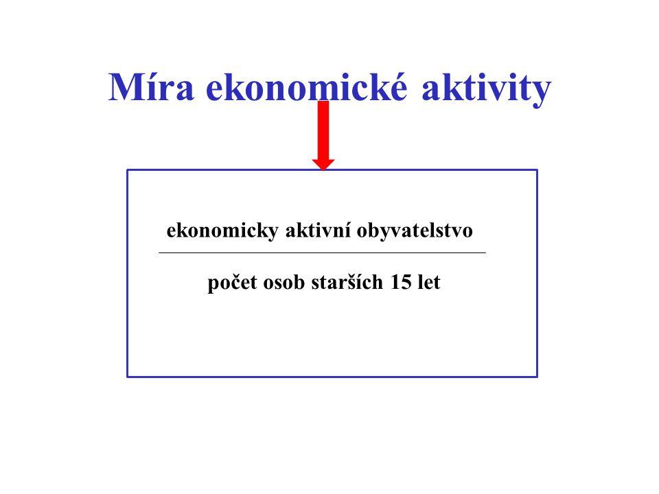 Míra ekonomické aktivity ekonomicky aktivní obyvatelstvo počet osob starších 15 let