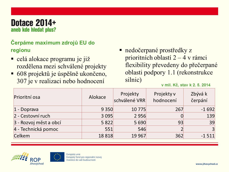 Čerpáme maximum zdrojů EU do regionu  celá alokace programu je již rozdělena mezi schválené projekty  608 projektů je úspěšně ukončeno, 307 je v realizaci nebo hodnocení  nedočerpané prostředky z prioritních oblastí 2 – 4 v rámci flexibility převedeny do přečerpané oblasti podpory 1.1 (rekonstrukce silnic) Prioritní osaAlokace Projekty schválené VRR Projekty v hodnocení Zbývá k čerpání 1 - Doprava9 35010 775267-1 692 2 - Cestovní ruch3 0952 9560139 3 - Rozvoj měst a obcí5 8225 6909339 4 - Technická pomoc55154623 Celkem18 81819 967362-1 511 v mil.