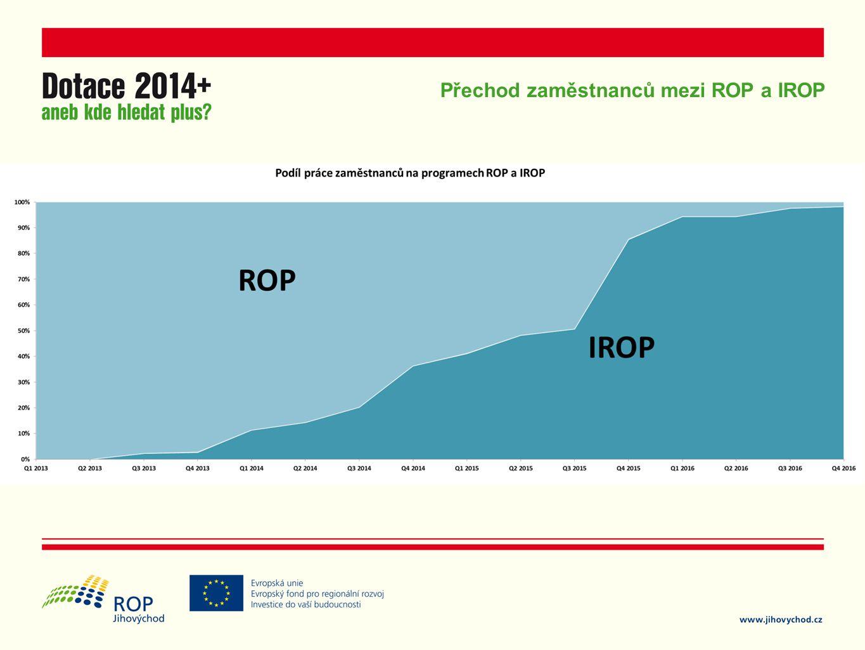 Přechod zaměstnanců mezi ROP a IROP