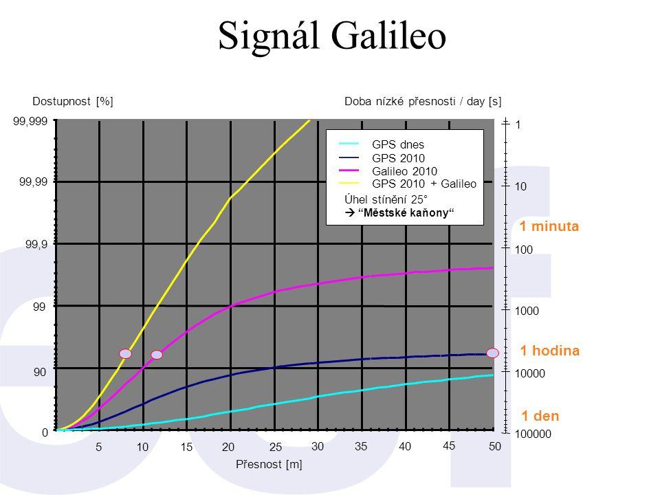 Signál Galileo 1 minuta 1 hodina 1 den 99,999 99,99 99,9 99 90 0 5 10 1520 25 303540 45 50 Dostupnost [%] Přesnost [m] Doba nízké přesnosti / day [s]
