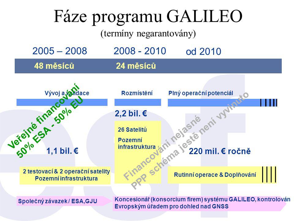 Fáze programu GALILEO (termíny negarantovány) 2002200320042005200620072008200920102011 Vývoj a validaceRozmístěníPlný operační potenciál 2,2 bil. € 1,