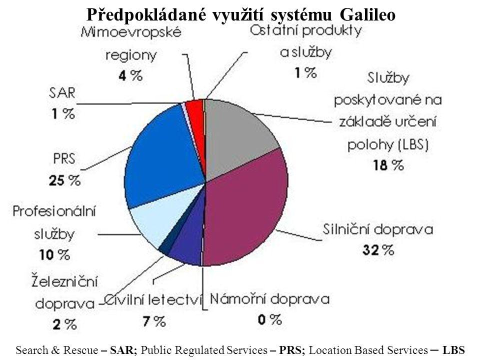 Search & Rescue – SAR; Public Regulated Services – PRS; Location Based Services – LBS Předpokládané využití systému Galileo