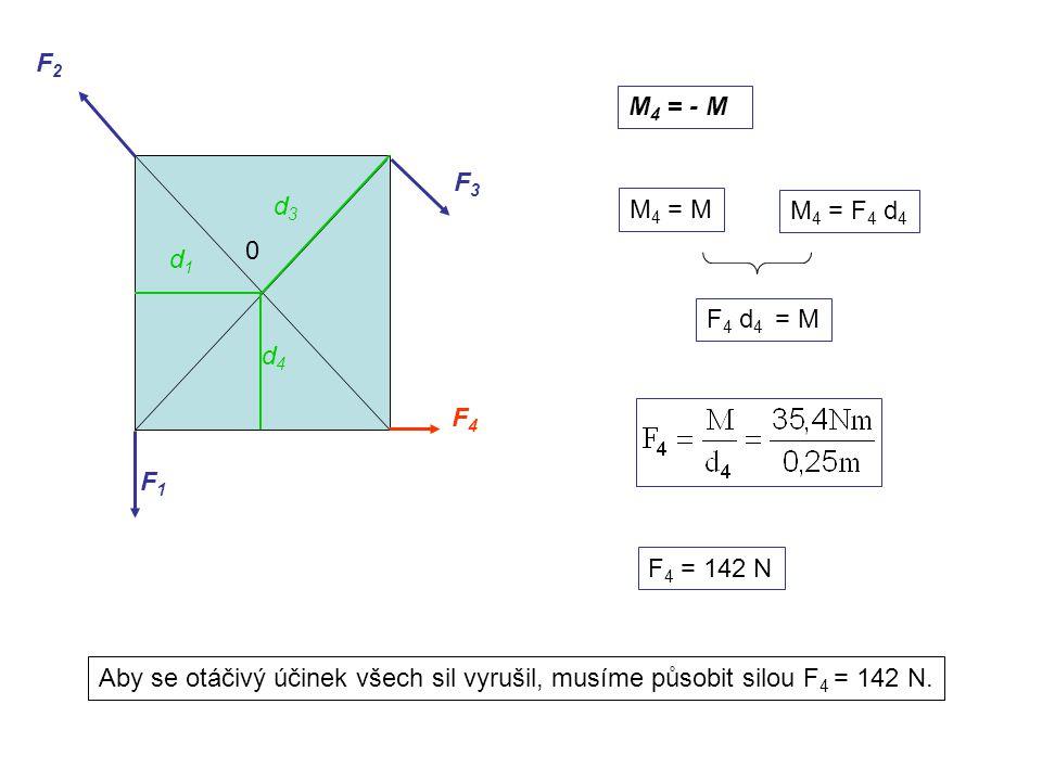 M 4 = - M M 4 = M F 4 d 4 = M F 4 = 142 N F1F1 F2F2 F3F3 F4F4 0 d1d1 d3d3 d4d4 Aby se otáčivý účinek všech sil vyrušil, musíme působit silou F 4 = 142