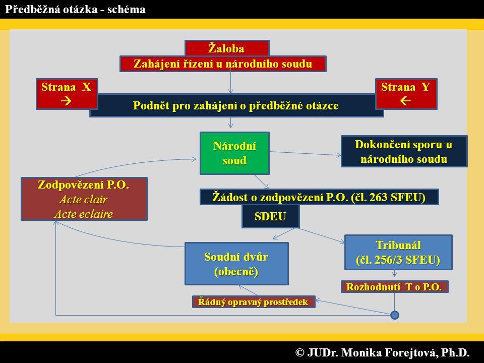 © JUDr. Monika Forejtová, Ph.D. © JUDr. Monika Forejtová, Ph.D. Předběžná otázka - schéma Soudní dvůr (obecně) Žaloba Podnět pro zahájení o předběžné