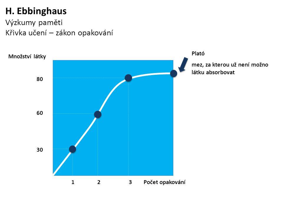 H. Ebbinghaus Výzkumy paměti Křivka učení – zákon opakování Množství látky 80 60 30 Plató mez, za kterou už není možno látku absorbovat 1 2 3 Počet op