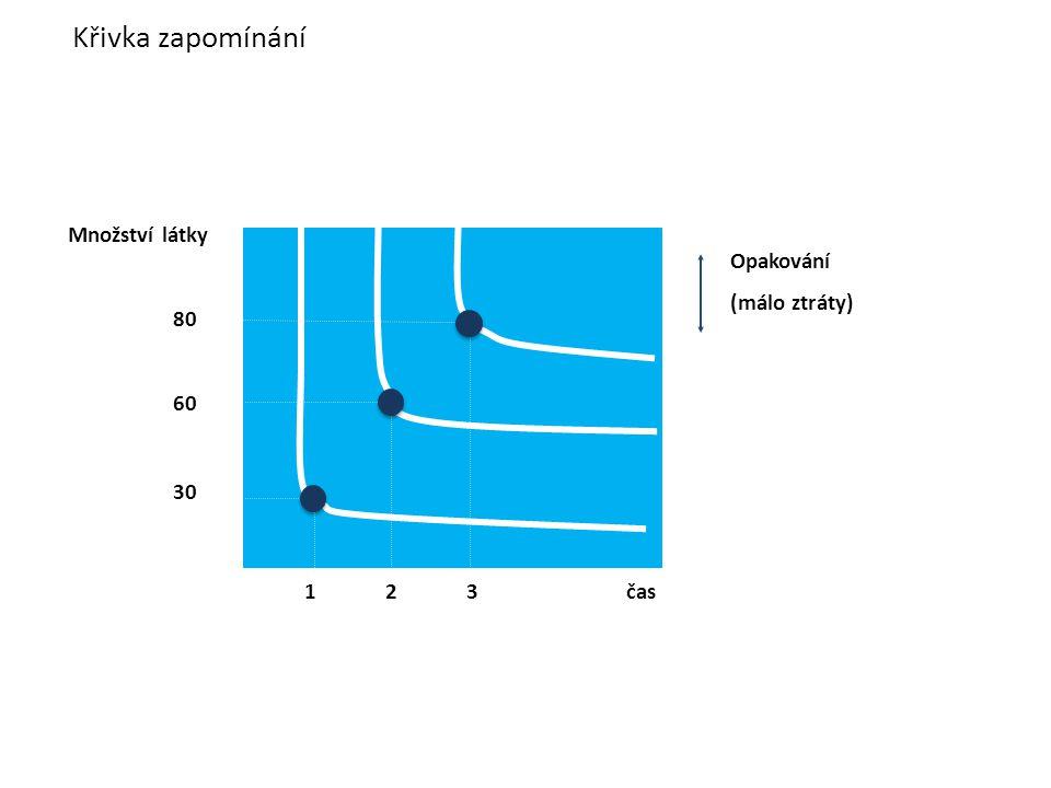 Křivka zapomínání 1 2 3 čas Množství látky 80 60 30 Opakování (málo ztráty)