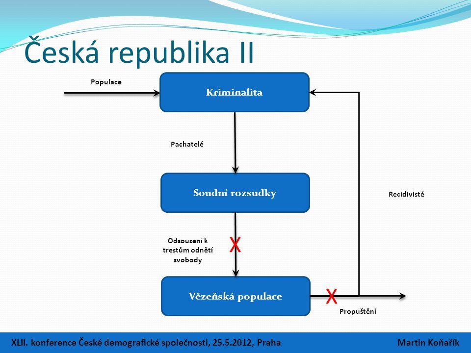 Soudní rozsudky Kriminalita Vězeňská populace Česká republika II Populace Pachatelé Odsouzení k trestům odnětí svobody Propuštění Recidivisté X X XLII