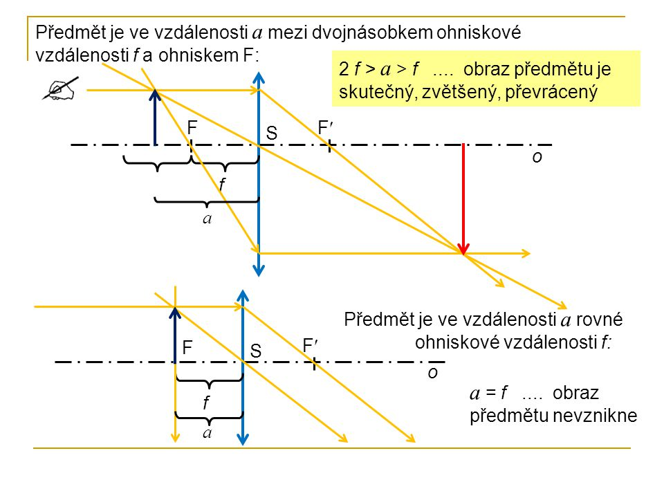 F F S o f a Předmět je ve vzdálenosti a mezi dvojnásobkem ohniskové vzdálenosti f a ohniskem F: 2 f > a > f.... obraz předmětu je skutečný, zvětšený,