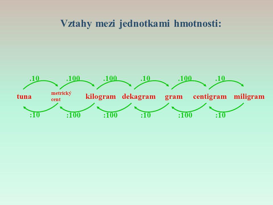 Vztahy mezi jednotkami hmotnosti: tunadekagramgramcentigrammiligram.10 :10 metrický cent kilogram.100 :100.100 :100.10 :10.100 :100.10 :10