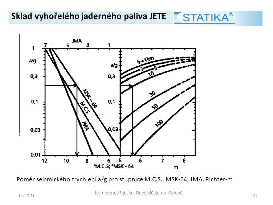 Poměr seismického zrychlení a/g pro stupnice M.C.S., MSK-64, JMA, Richter-m – 04.2010 – 19 Sklad vyhořelého jaderného paliva JETE – Konference Statika