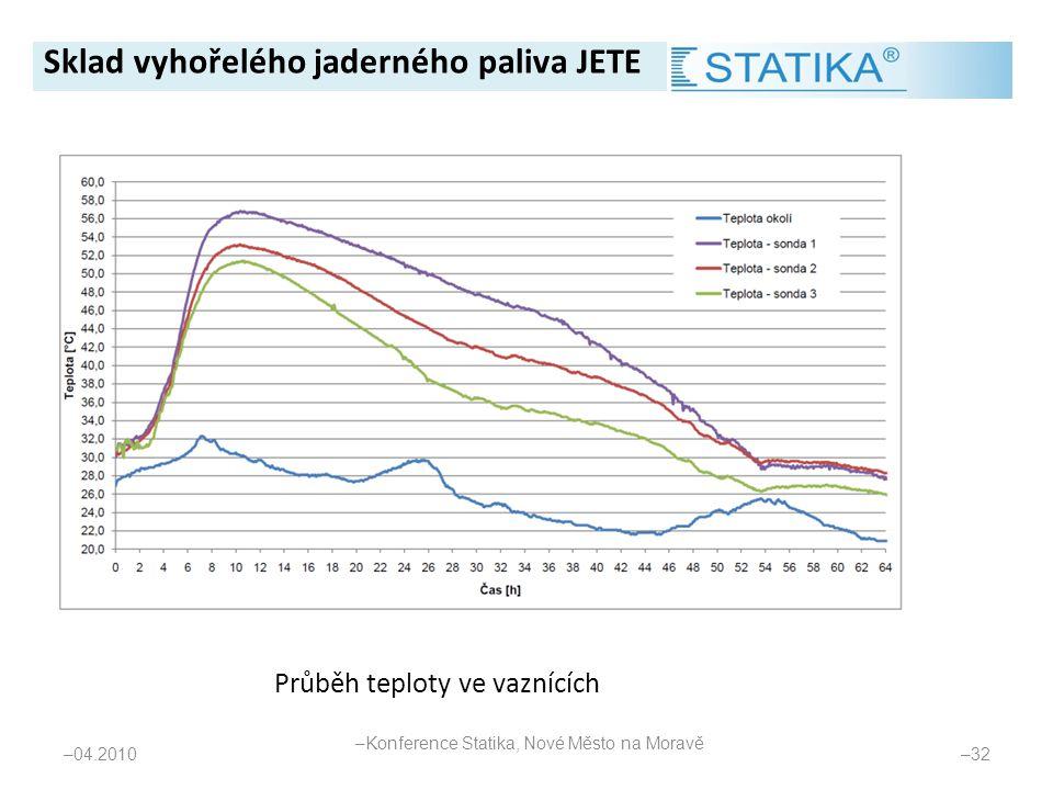Průběh teploty ve vaznících – 04.2010 – 32 Sklad vyhořelého jaderného paliva JETE – Konference Statika, Nové Město na Moravě