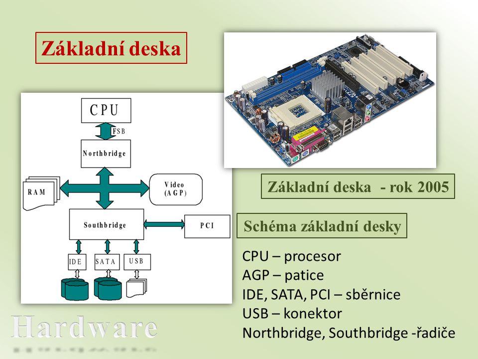 Základní deska Základní deska - rok 2005 Schéma základní desky CPU – procesor AGP – patice IDE, SATA, PCI – sběrnice USB – konektor Northbridge, Southbridge -řadiče