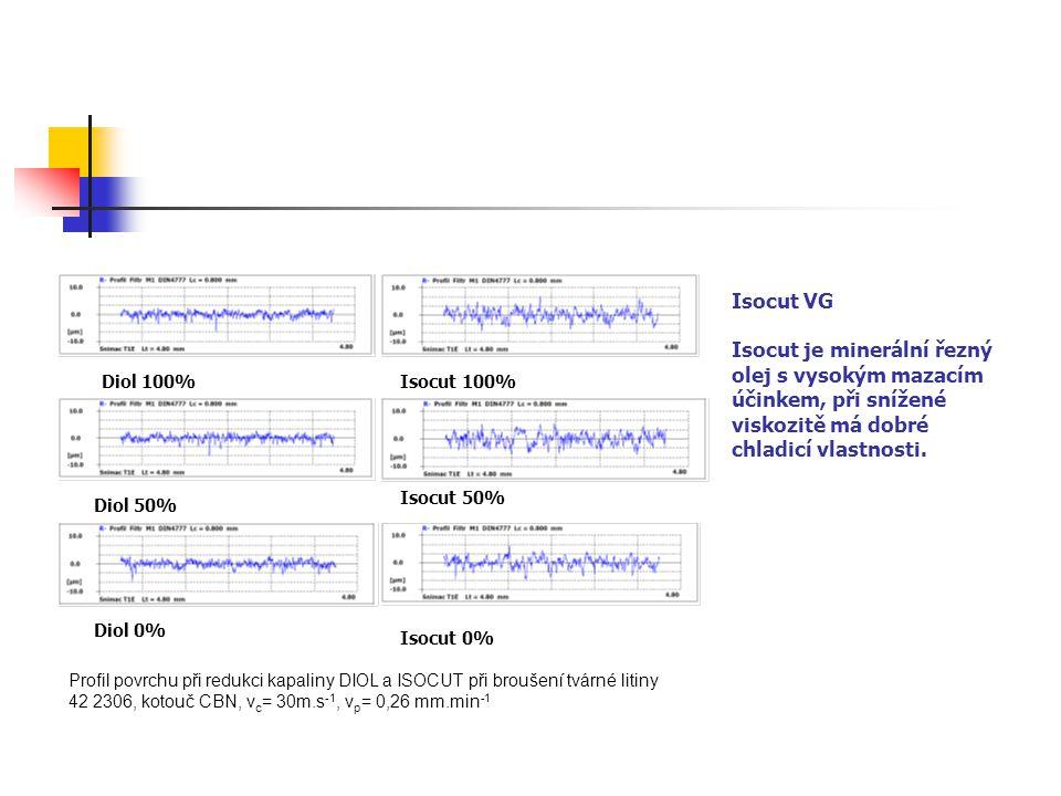 Profil povrchu při redukci kapaliny DIOL a ISOCUT při broušení tvárné litiny 42 2306, kotouč CBN, v c = 30m.s -1, v p = 0,26 mm.min -1 Diol 100% Diol