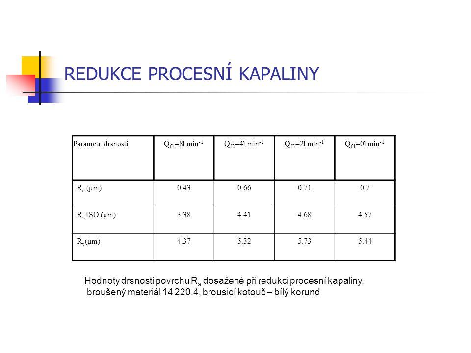 REDUKCE PROCESNÍ KAPALINY Hodnoty drsnosti povrchu R a dosažené při redukci procesní kapaliny, broušený materiál 14 220.4, brousicí kotouč – bílý koru