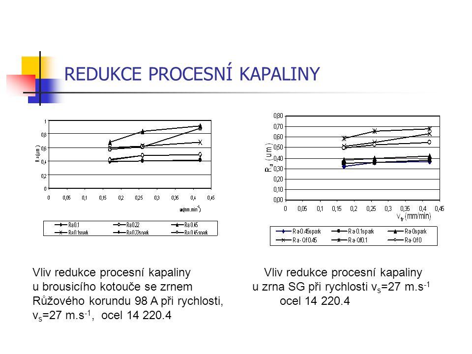 REDUKCE PROCESNÍ KAPALINY Vliv redukce procesní kapaliny u brousicího kotouče se zrnem u zrna SG při rychlosti v s =27 m.s -1 Růžového korundu 98 A př