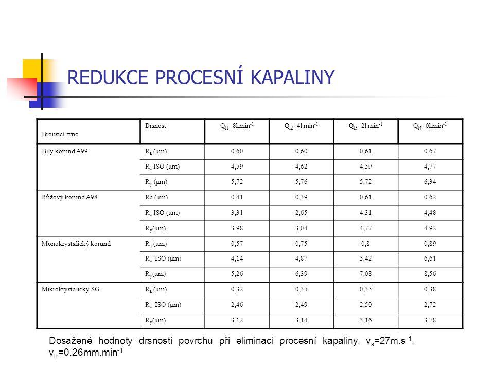 REDUKCE PROCESNÍ KAPALINY Dosažené hodnoty drsnosti povrchu při eliminaci procesní kapaliny, v s =27m.s -1, v fr =0.26mm.min -1 Brousicí zrno DrsnostQ