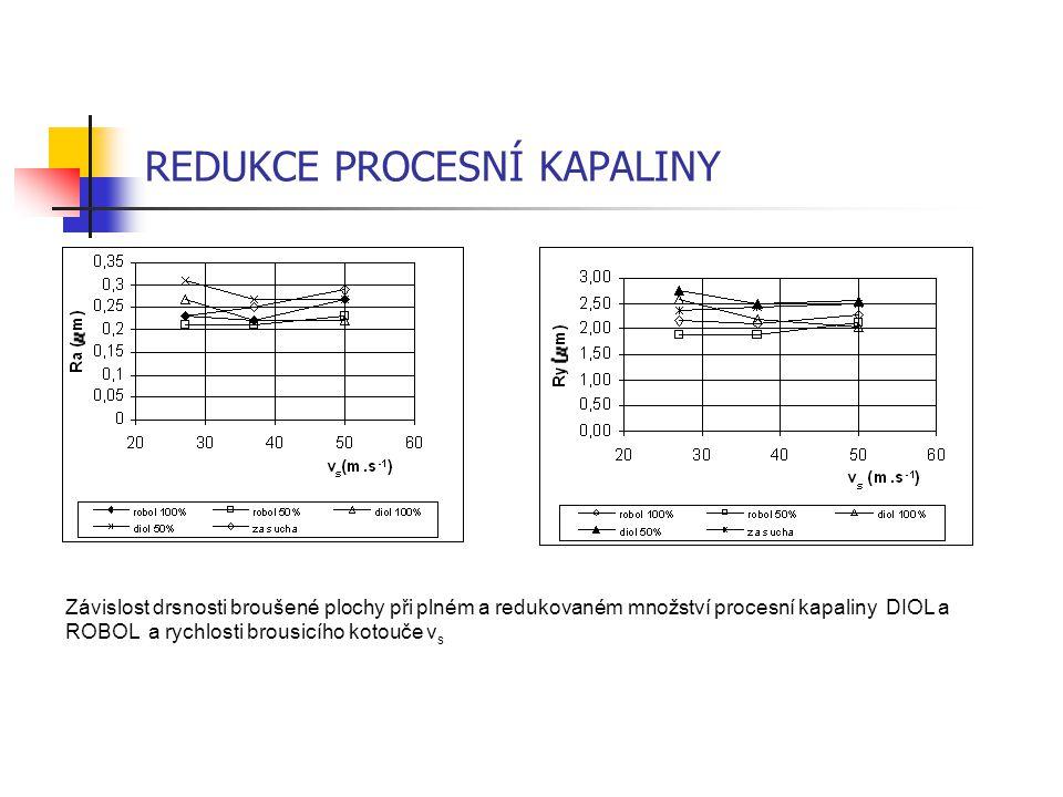 REDUKCE PROCESNÍ KAPALINY Závislost drsnosti broušené plochy při plném a redukovaném množství procesní kapaliny DIOL a ROBOL a rychlosti brousicího ko
