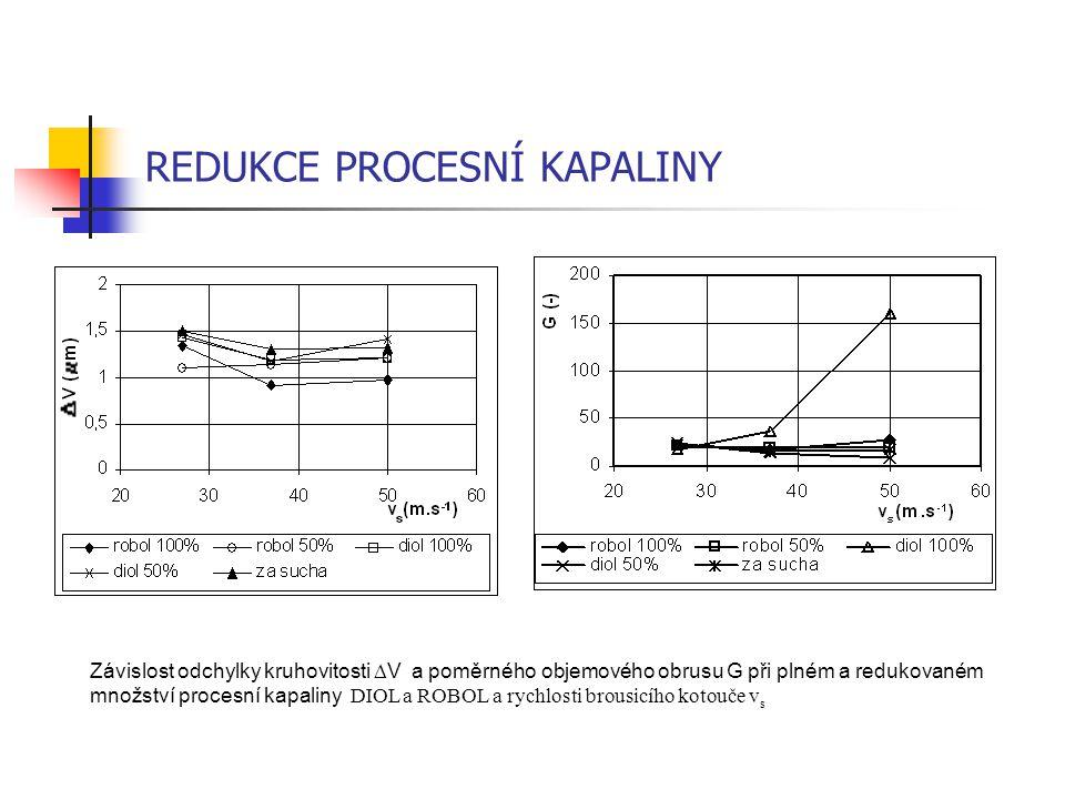 REDUKCE PROCESNÍ KAPALINY Závislost odchylky kruhovitosti  V a poměrného objemového obrusu G při plném a redukovaném množství procesní kapaliny DIOL