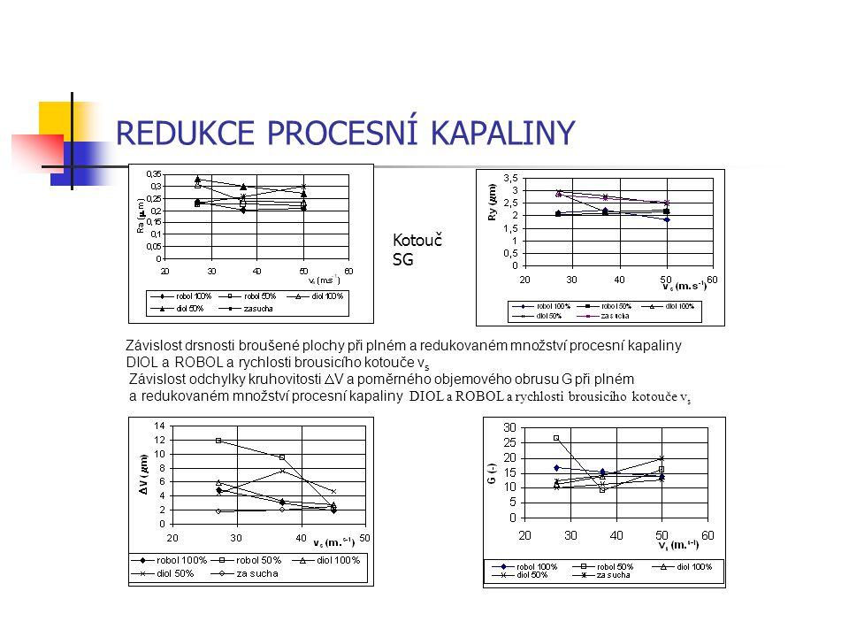 Závislost drsnosti broušené plochy při plném a redukovaném množství procesní kapaliny DIOL a ROBOL a rychlosti brousicího kotouče v s Závislost odchyl