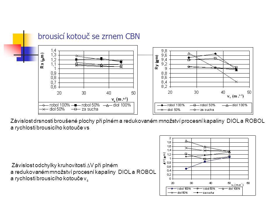 brousicí kotouč se zrnem CBN Závislost odchylky kruhovitosti  V při plném a redukovaném množství procesní kapaliny DIOL a ROBOL a rychlosti brousicíh