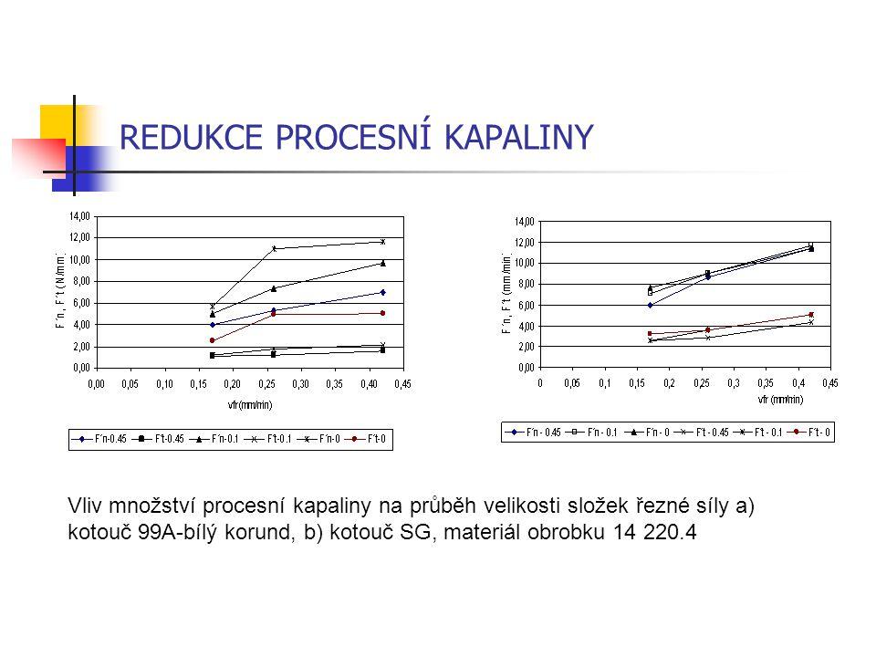 REDUKCE PROCESNÍ KAPALINY Vliv množství procesní kapaliny na průběh velikosti složek řezné síly a) kotouč 99A-bílý korund, b) kotouč SG, materiál obro