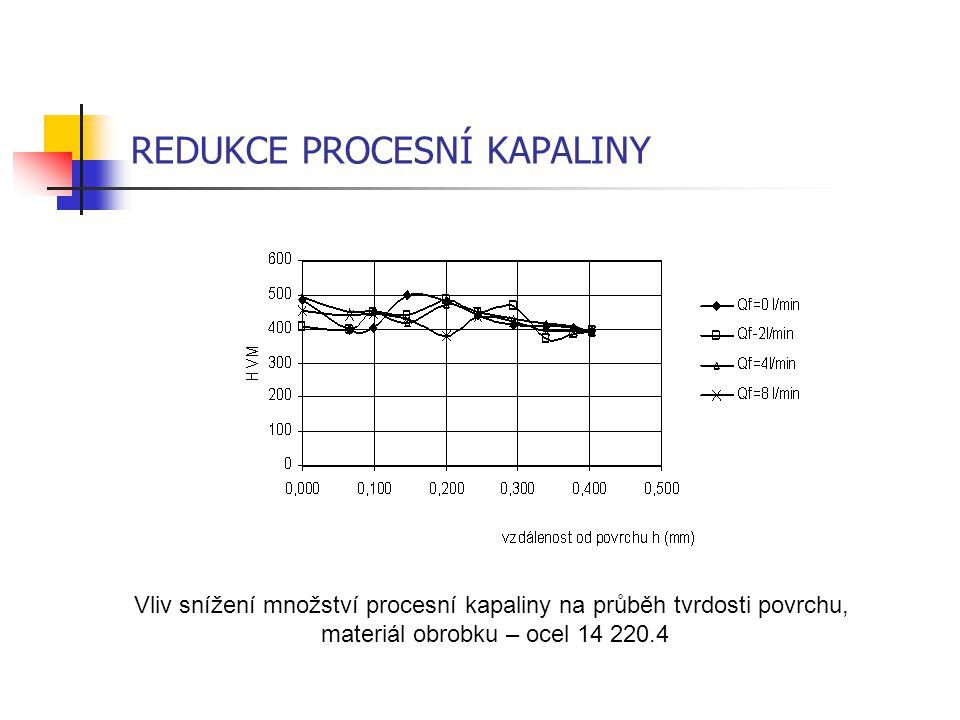 REDUKCE PROCESNÍ KAPALINY Vliv snížení množství procesní kapaliny na průběh tvrdosti povrchu, materiál obrobku – ocel 14 220.4