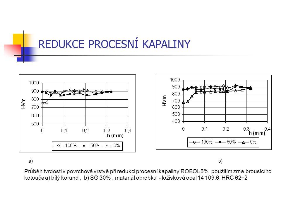 REDUKCE PROCESNÍ KAPALINY a) b) Průběh tvrdosti v povrchové vrstvě při redukci procesní kapaliny ROBOL 5% použitím zrna brousicího kotouče a) bílý kor