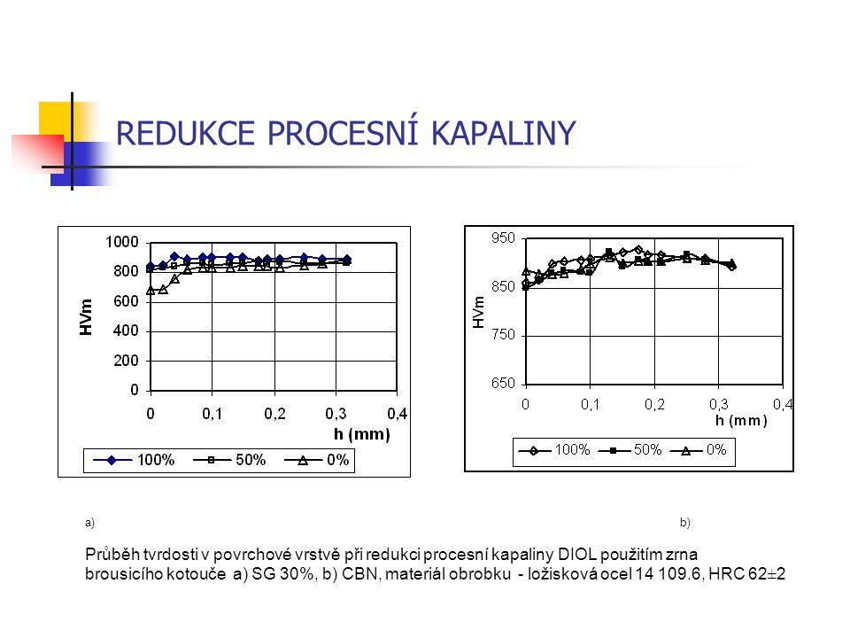 REDUKCE PROCESNÍ KAPALINY a) b) Průběh tvrdosti v povrchové vrstvě při redukci procesní kapaliny DIOL použitím zrna brousicího kotouče a) SG 30%, b) C