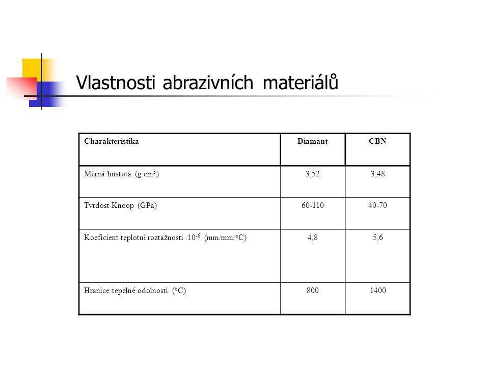 CharakteristikaDiamantCBN Měrná hustota (g.cm 3 )3,523,48 Tvrdost Knoop (GPa)60-11040-70 Koeficient teplotní roztažnosti.10 -6 (mm/mm/ o C)4,85,6 Hran