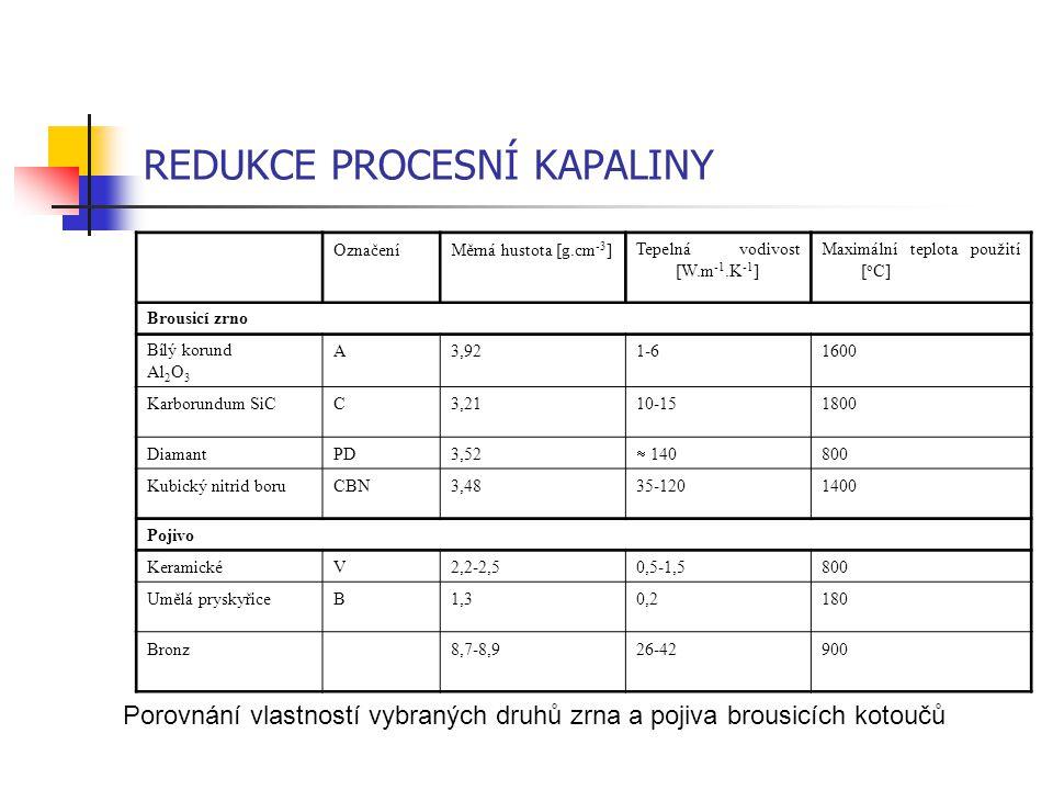 REDUKCE PROCESNÍ KAPALINY OznačeníMěrná hustota [g.cm -3 ]Tepelná vodivost [W.m -1.K -1 ] Maximální teplota použití [ o C] Brousicí zrno Bílý korund A
