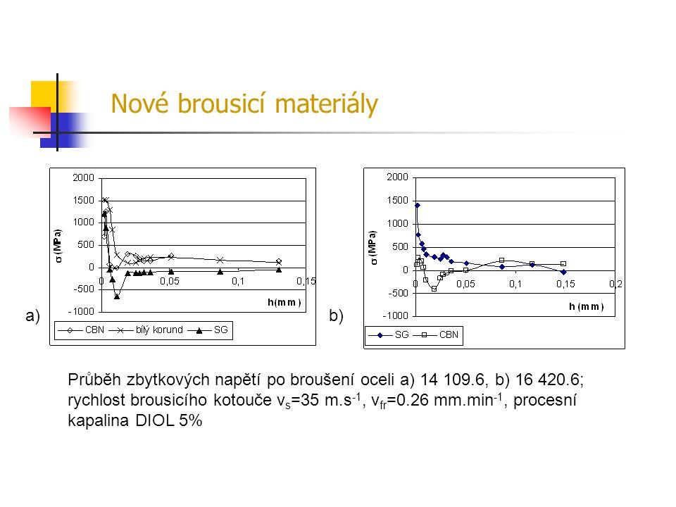 Průběh zbytkových napětí po broušení oceli a) 14 109.6, b) 16 420.6; rychlost brousicího kotouče v s =35 m.s -1, v fr =0.26 mm.min -1, procesní kapali