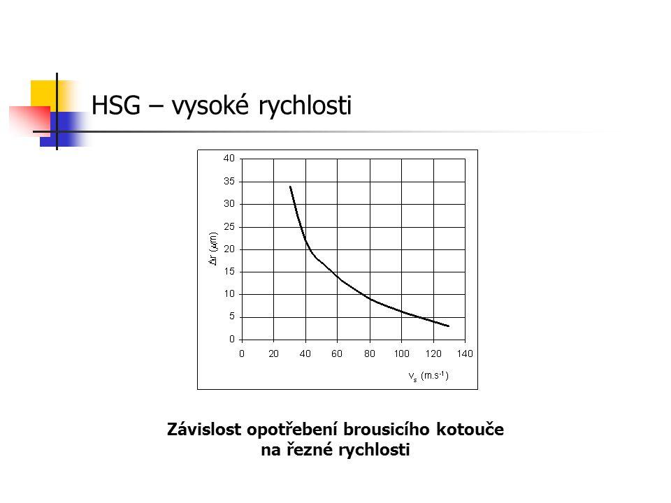 Závislost opotřebení brousicího kotouče na řezné rychlosti HSG – vysoké rychlosti