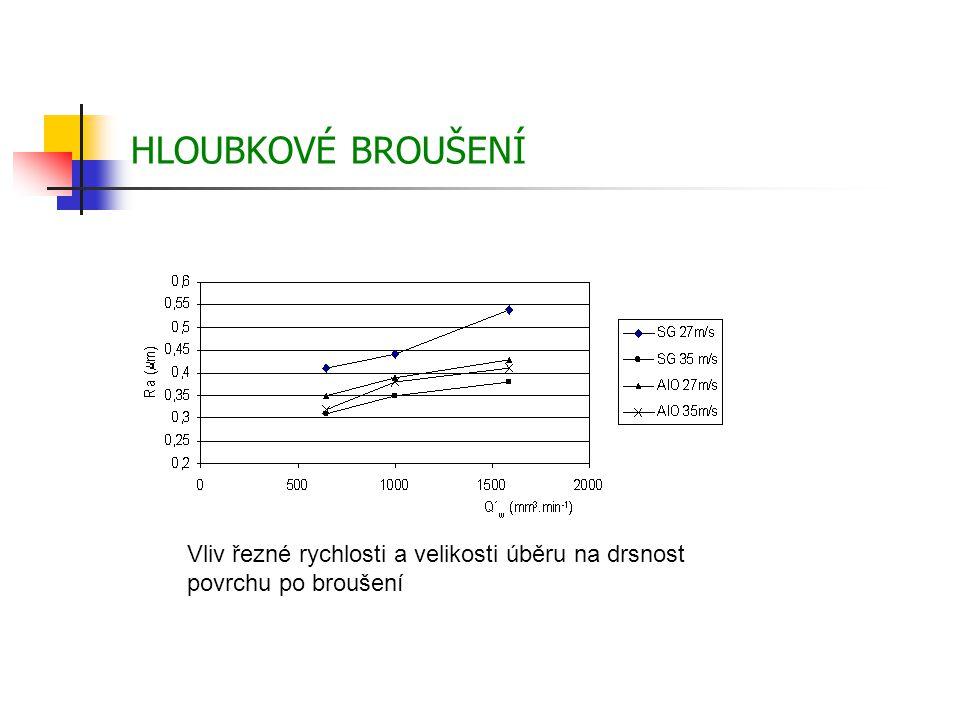 Vliv řezné rychlosti a velikosti úběru na drsnost povrchu po broušení HLOUBKOVÉ BROUŠENÍ