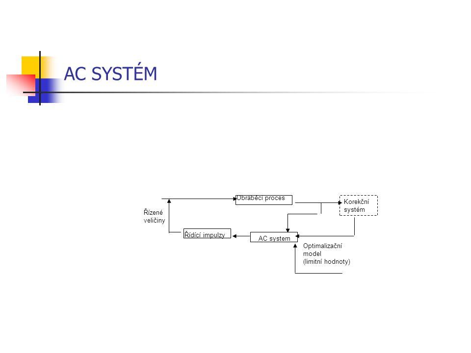 AC SYSTÉM Obráběcí proces Řídící impulzy AC system Korekční systém Řízené veličiny Optimalizační model (limitní hodnoty)