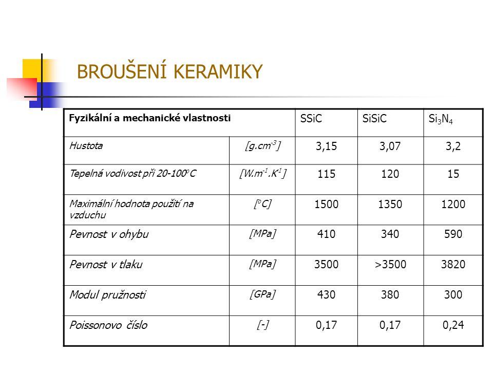 Fyzikální a mechanické vlastnosti SSiCSiSiCSi 3 N 4 Hustota[g.cm -3 ] 3,153,073,2 Tepelná vodivost při 20-100 o C[W.m -1.K -1 ] 11512015 Maximální hod