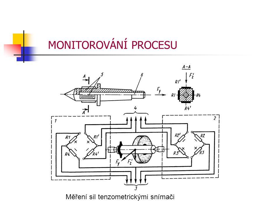 Měření sil tenzometrickými snímači MONITOROVÁNÍ PROCESU