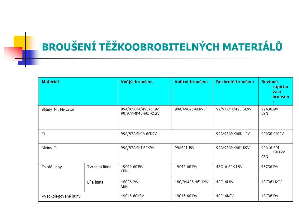 MateriálVnější broušeníVnitřní broušeníBezhroté broušeníRovinné zapicho vací broušen í Slitiny Ni, Ni-CrCo 99A/97AMK/49C46K9V 99/97AMK46-60J-K12V 99A/