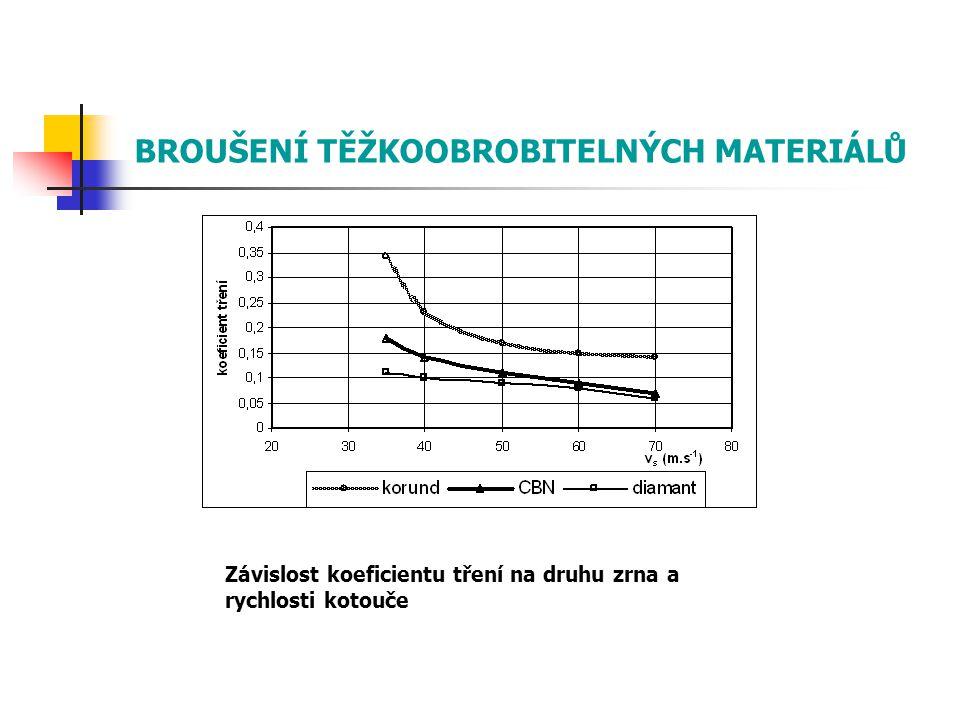 Závislost koeficientu tření na druhu zrna a rychlosti kotouče BROUŠENÍ TĚŽKOOBROBITELNÝCH MATERIÁLŮ