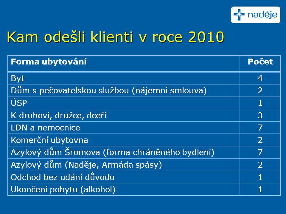 Kam odešli klienti v roce 2010 Forma ubytováníPočet Byt4 Dům s pečovatelskou službou (nájemní smlouva)2 ÚSP1 K druhovi, družce, dceři3 LDN a nemocnice