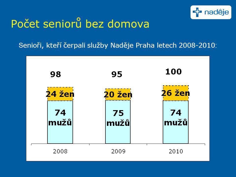 Počet seniorů bez domova S enioři, kteří čerpali služby Naděje Praha letech 2008-2010 :