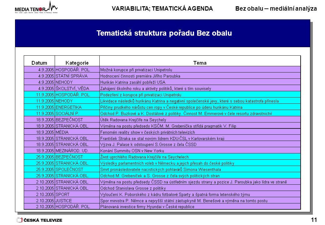 Bez obalu – mediální analýza 11 Tematická struktura pořadu Bez obalu VARIABILITA; TEMATICKÁ AGENDA