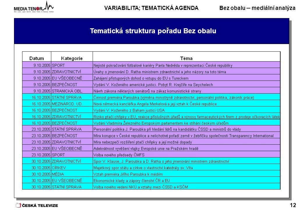 Bez obalu – mediální analýza 12 Tematická struktura pořadu Bez obalu VARIABILITA; TEMATICKÁ AGENDA