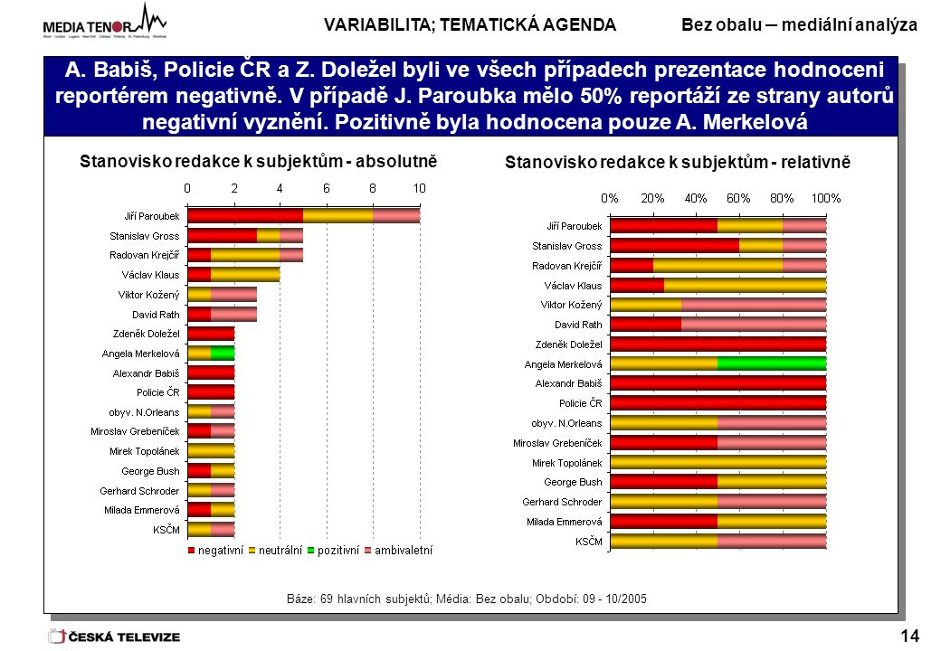 Bez obalu – mediální analýza 14 A. Babiš, Policie ČR a Z.