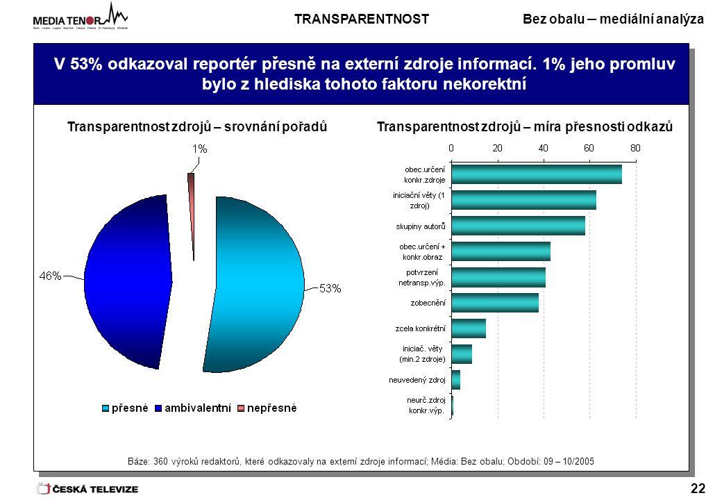 Bez obalu – mediální analýza 22 V 53% odkazoval reportér přesně na externí zdroje informací.