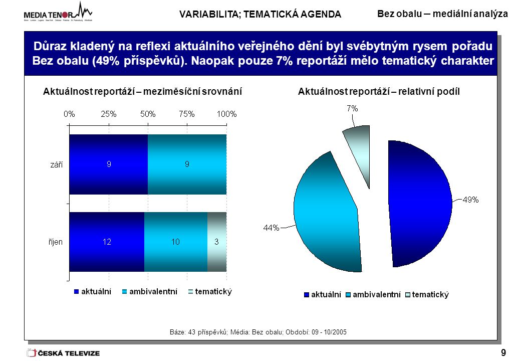 Bez obalu – mediální analýza 9 Důraz kladený na reflexi aktuálního veřejného dění byl svébytným rysem pořadu Bez obalu (49% příspěvků).