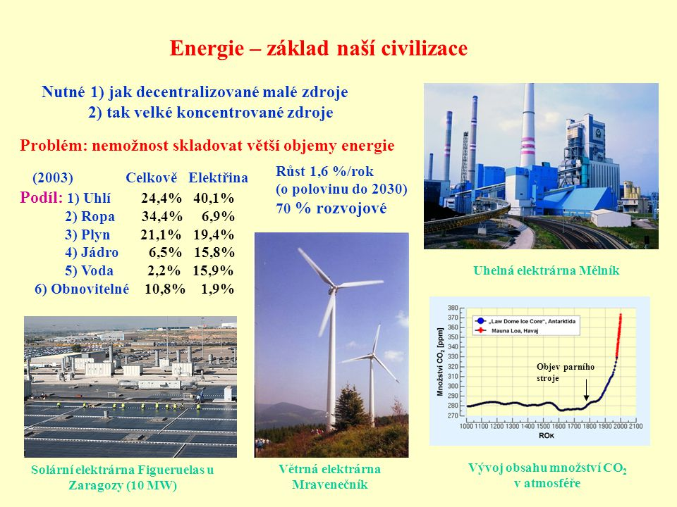 Energie – základ naší civilizace Nutné 1) jak decentralizované malé zdroje 2) tak velké koncentrované zdroje Objev parního stroje Vývoj obsahu množství CO 2 v atmosféře Solární elektrárna Figueruelas u Zaragozy (10 MW) Větrná elektrárna Mravenečník Uhelná elektrárna Mělník Problém: nemožnost skladovat větší objemy energie (2003) Celkově Elektřina Podíl: 1) Uhlí 24,4% 40,1% 2) Ropa 34,4% 6,9% 3) Plyn 21,1% 19,4% 4) Jádro 6,5% 15,8% 5) Voda 2,2% 15,9% 6) Obnovitelné 10,8% 1,9% Růst 1,6 %/rok (o polovinu do 2030) 70 % rozvojové