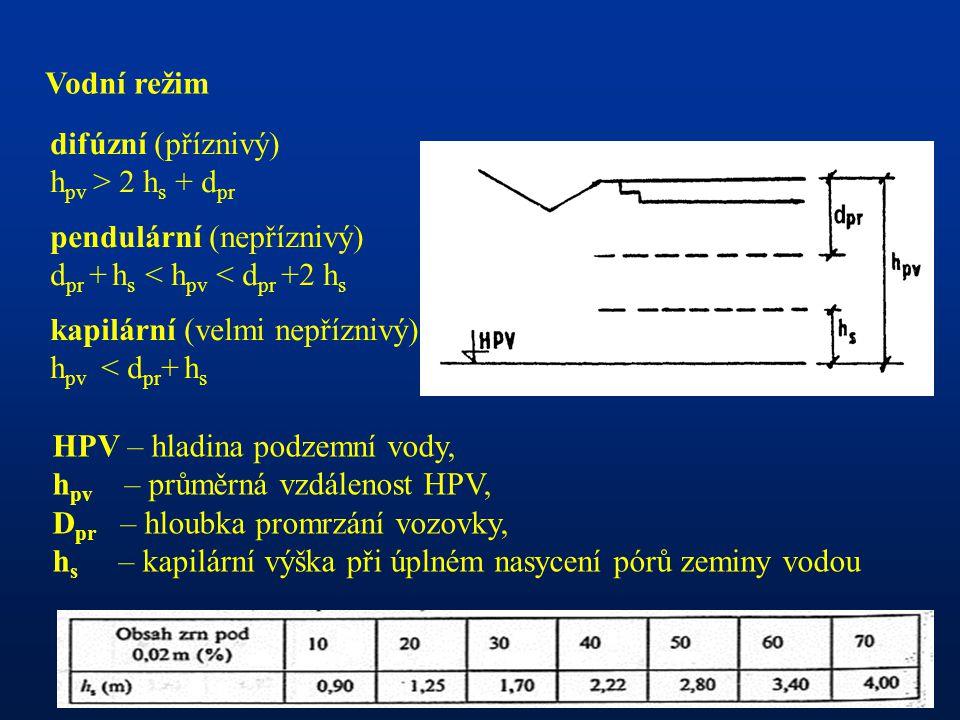 Vodní režim HPV – hladina podzemní vody, h pv – průměrná vzdálenost HPV, D pr – hloubka promrzání vozovky, h s – kapilární výška při úplném nasycení pórů zeminy vodou difúzní (příznivý) h pv > 2 h s + d pr pendulární (nepříznivý) d pr + h s < h pv < d pr +2 h s kapilární (velmi nepříznivý) h pv < d pr + h s